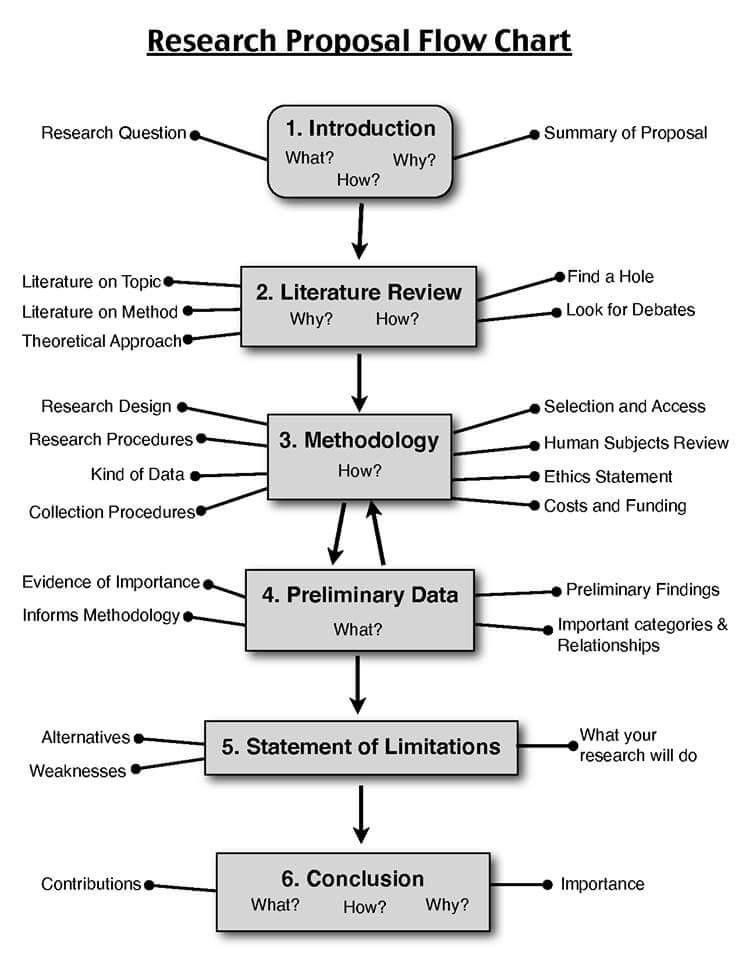 Types of Paper: Research Proposal